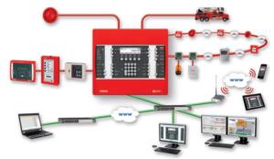 Адресно опросная система пожарной сигнализации